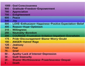 Frequency of Emotional Vibrations